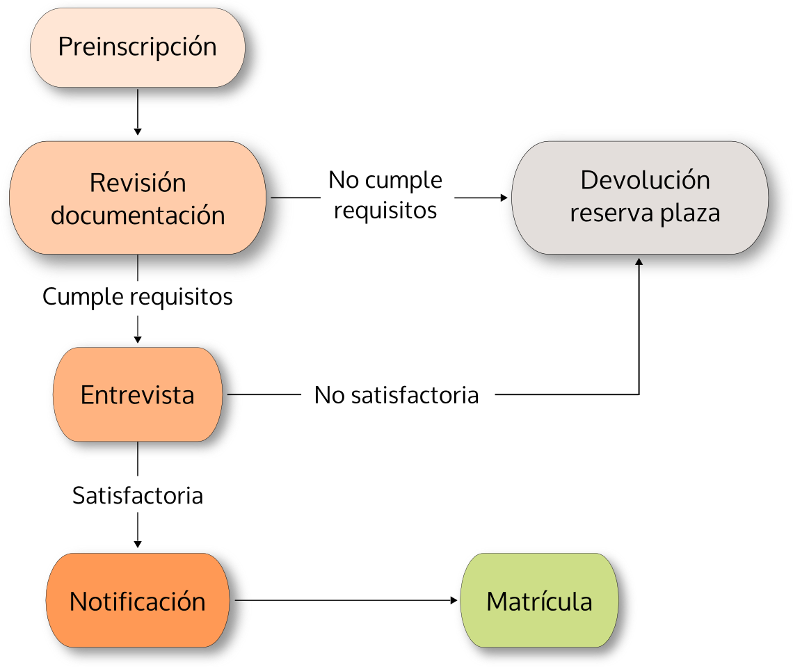 Diagrama admisión